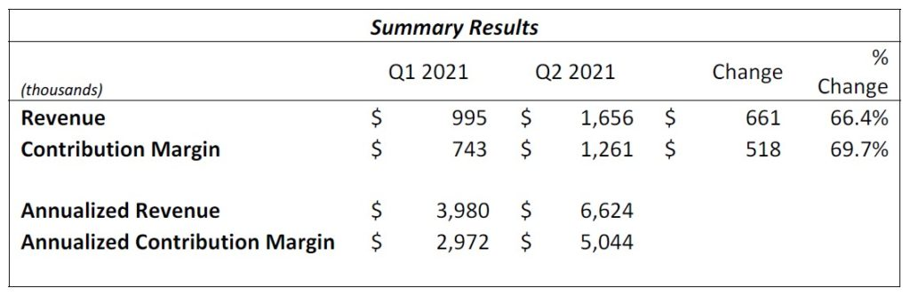 EcoChain Key Financials Q2 2021
