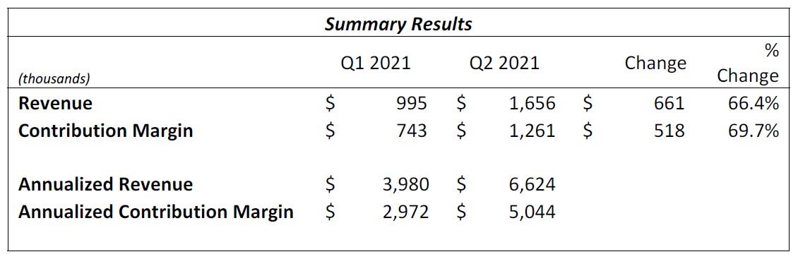 Financials Key Summary Q2-2021