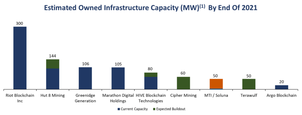 Estimated Owned Infrastructure Capacity